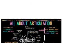 All-About-Articulation-Poster